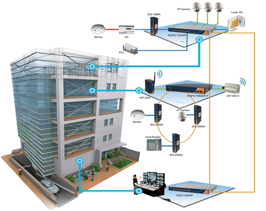 CCTV Consultant UAE