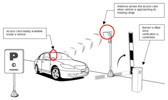 RFID Based Vehicle Access Control