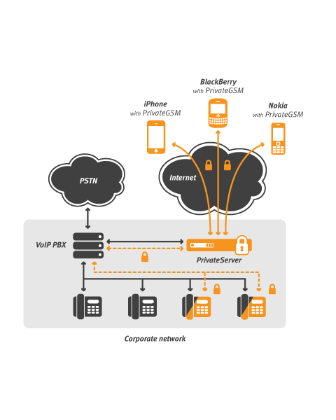 Secure VoIP Business Systems