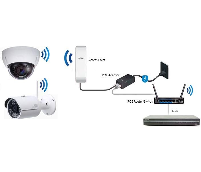 Wireless CCTV System
